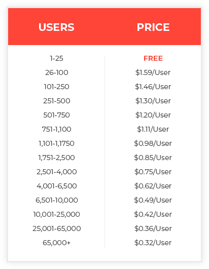 cfc pricing table
